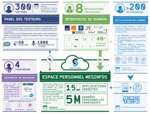 Infographie de l'expérience mesInfos réalisée par La Fing